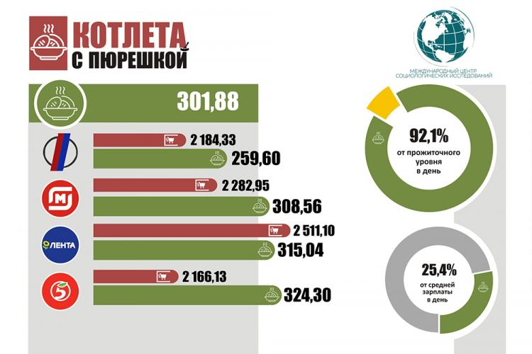 Социологи Белгородского госуниверситета провели исследование цен на продукты питания
