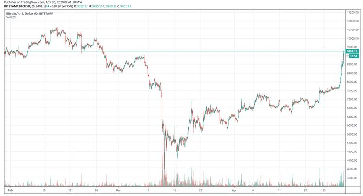 The exchange rate of bitcoin on exchanges for the first time since March exceeded $ 9,400