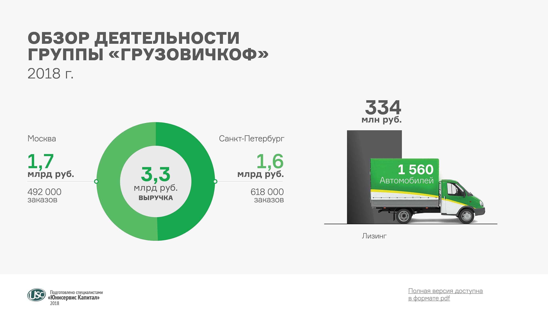 Аналитическое покрытие за 2018 год по мувинговому сервису «ГрузовичкоФ»