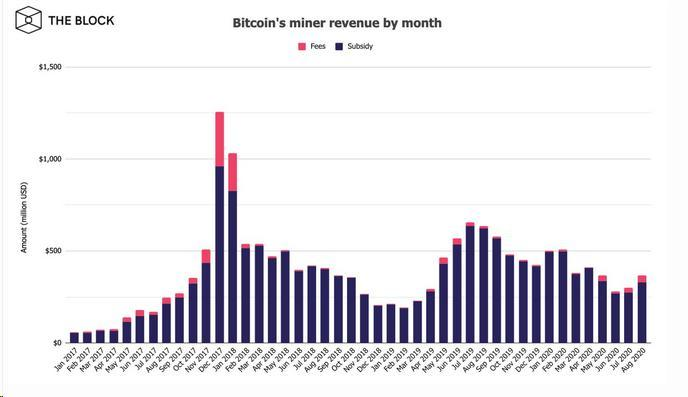Revenues of Bitcoin miners in August rose by a quarter to $ 368 million