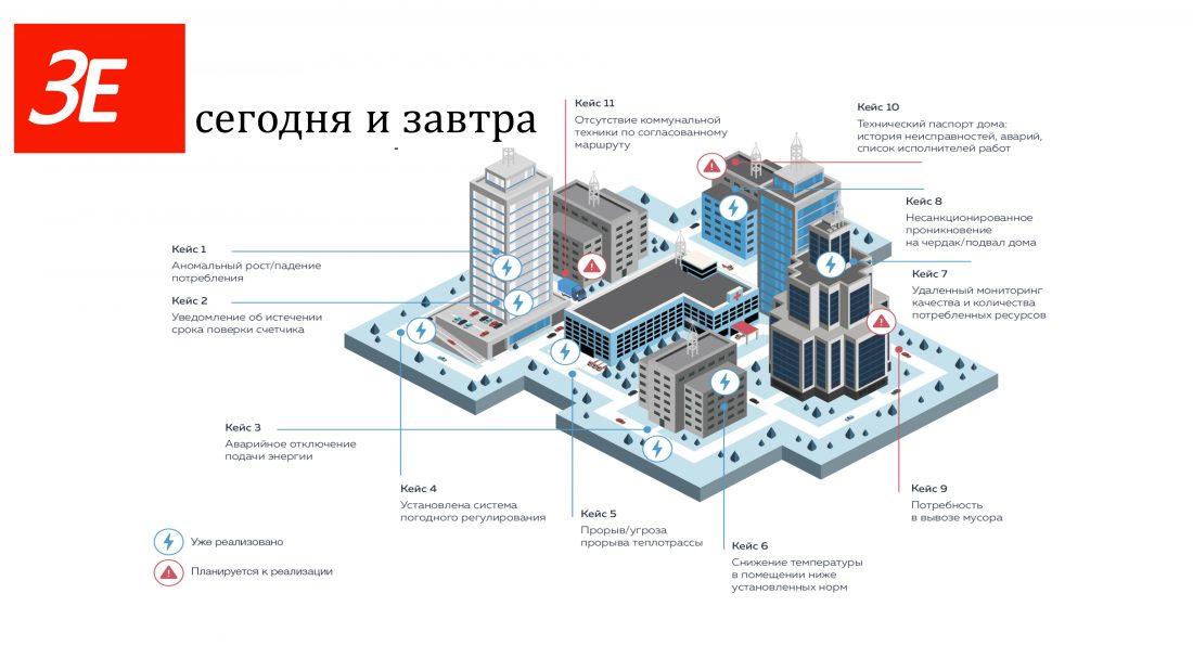 Цифровой двойник Нальчика – один из проектов НОЦ «Нейтрино, новые материалы, информационные технологии и зеленая экономика»